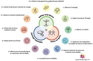 Les 3 éthiques et les 12 Principes