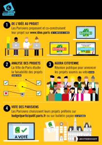 Le mode d'emploi du budget participatif