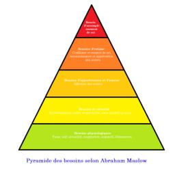 667px-pyramide_des_besoins_selon_abraham_maslow